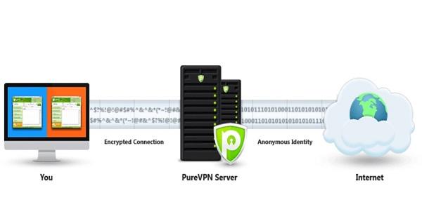 Cryptage PureVPN